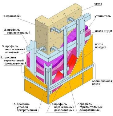 Навесные фасады, вентилируемые фасады, фасадные системы, киев