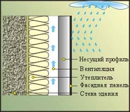 Фасады, вентилируемые фасады, фасадные системы, киев