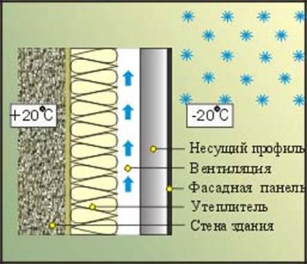 Вентилируемые фасады киев, навесные вентилируемые фасады, монтаж вентилируемых фасадов, навесные фасады, вентфасад, фасадные материалы.