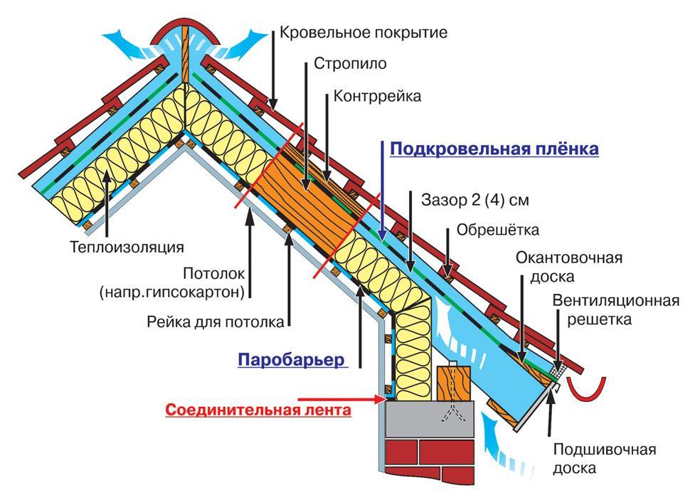 кровельные работы, строительство мансарды, мансардные крыши, утепление мансарды, мансардные окна.