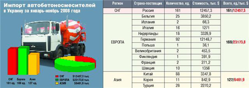 Стройтехника в украине