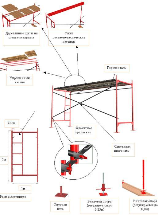 Строительные леса, аренда строительных лесов, киев