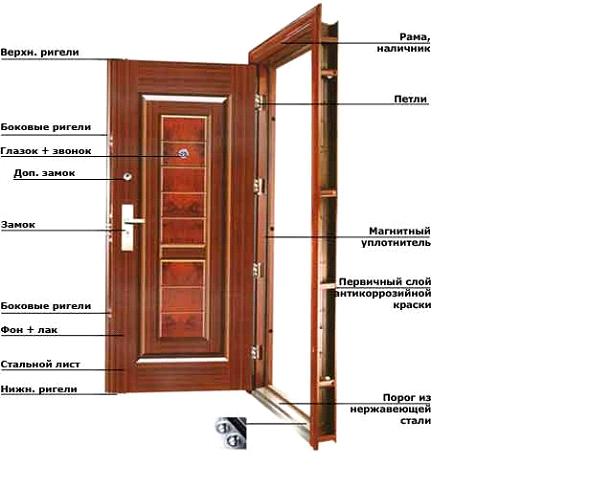 Металлические, стальные, железные, входные двери, бронедвери, киев
