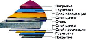 Монтаж металлочерепицы, киев